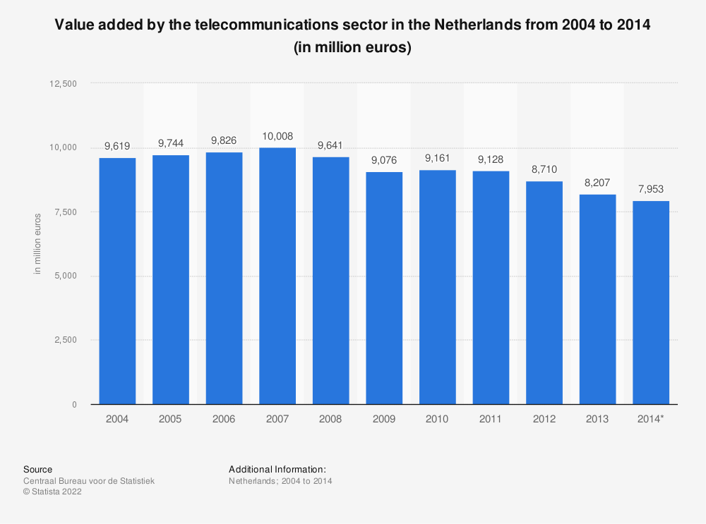 Statistic: Value added by the telecommunications sector in the Netherlands from 2004 to 2014 (in million euros) | Statista