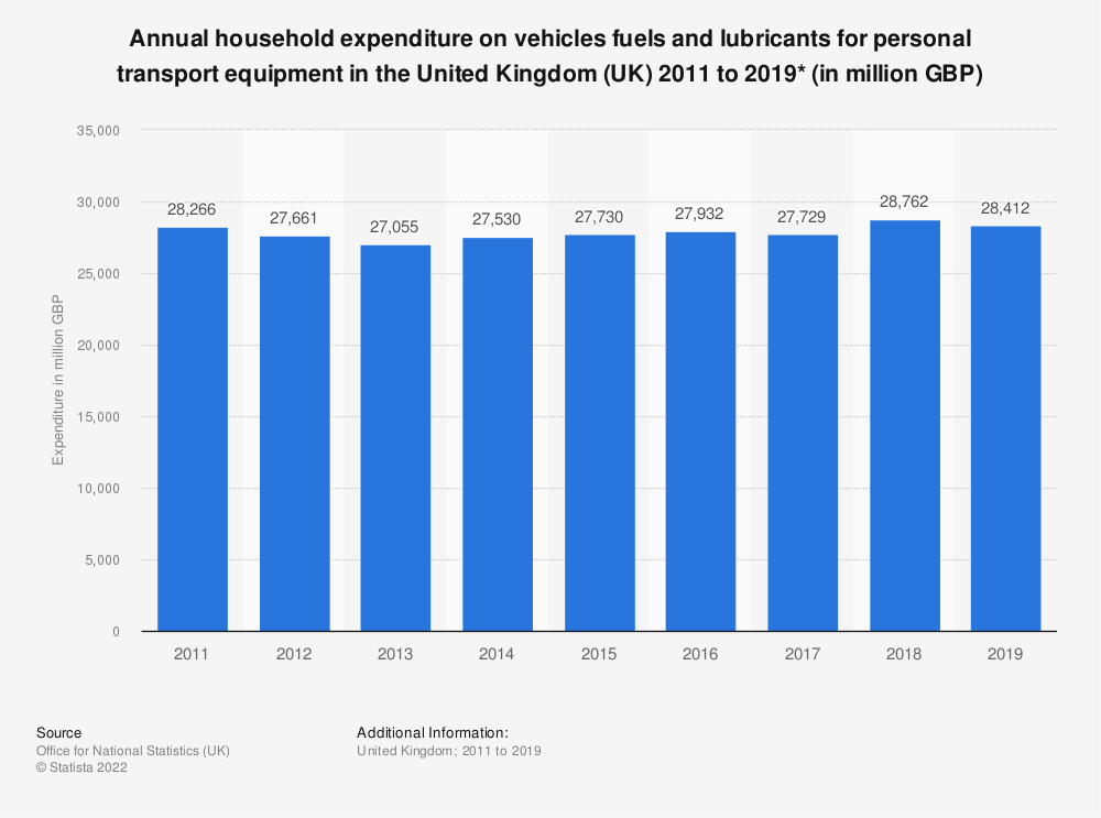 Statistic: Annual household expenditure on vehicles fuels and lubricants for personal transport equipment in the United Kingdom (UK) 2011 to 2019* (in million GBP) | Statista