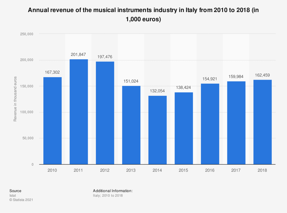 Statistic: Annual revenue of the musical instruments industry in Italy from 2010 to 2018 (in 1,000 euros) | Statista