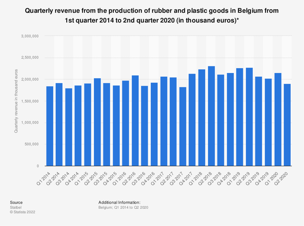 Statistic: Quarterly revenue from the production of rubber and plastic goods in Belgium from 1st quarter 2014 to 1st quarter 2019 (in thousand euros)*   Statista