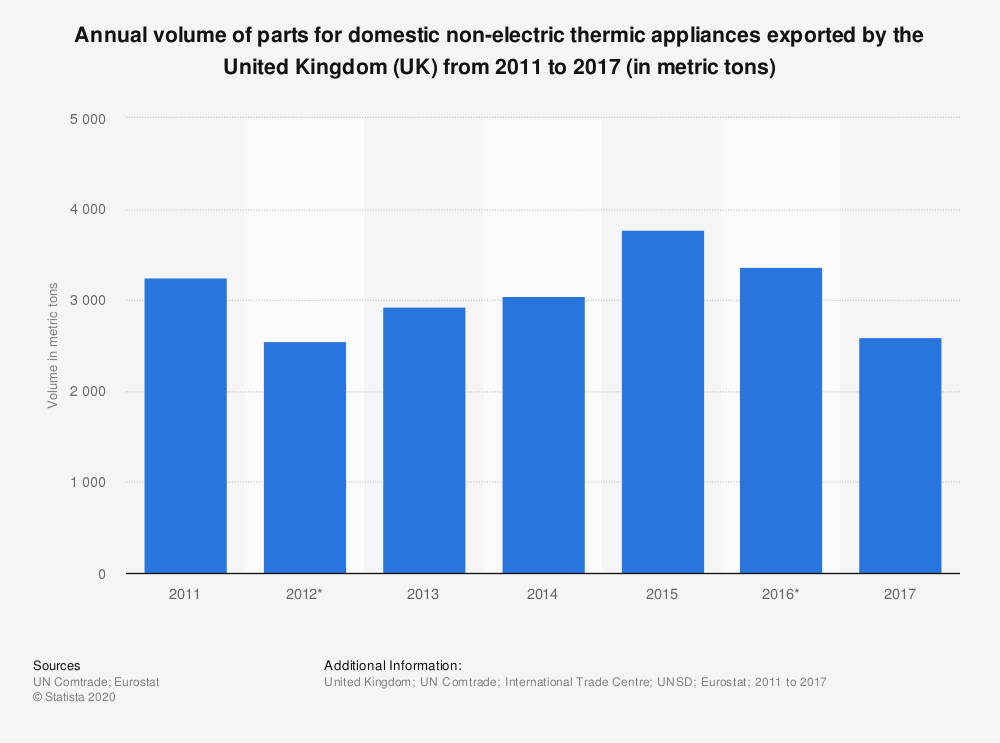 Statistic: Annual volume of parts for domestic non-electric thermic appliances exported by the United Kingdom (UK) from 2011 to 2017 (in metric tons) | Statista