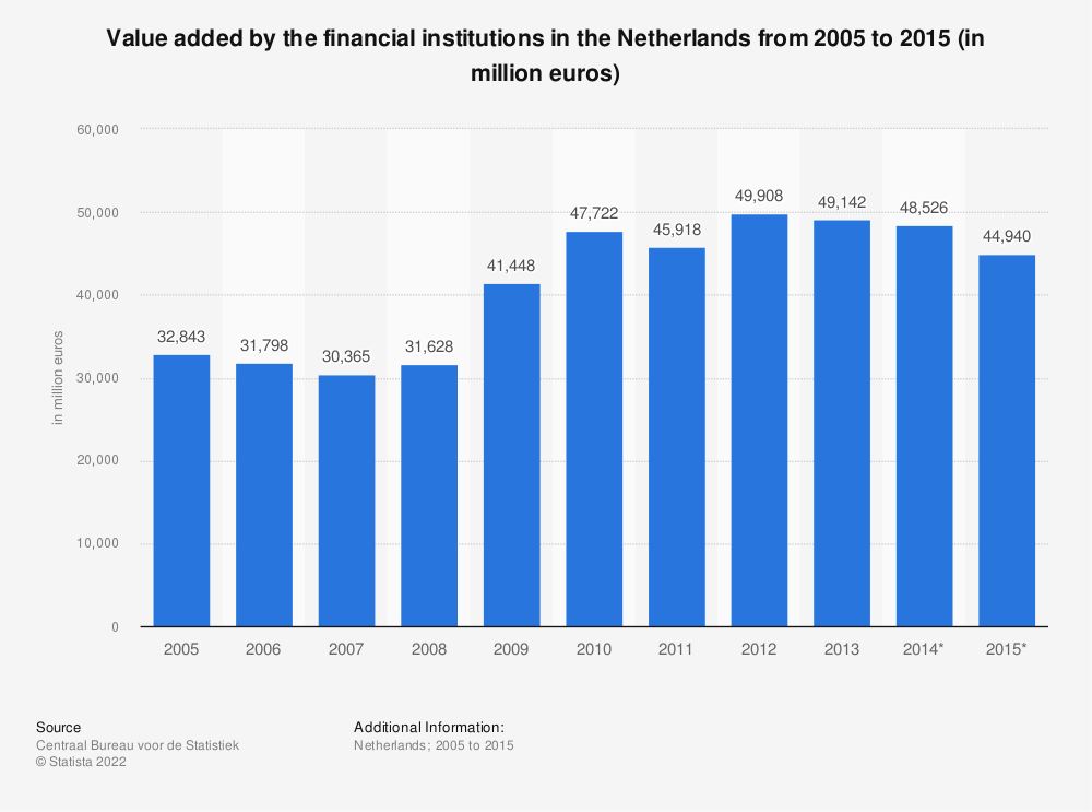 Statistic: Value added by the financial institutions in the Netherlands from 2005 to 2015 (in million euros) | Statista