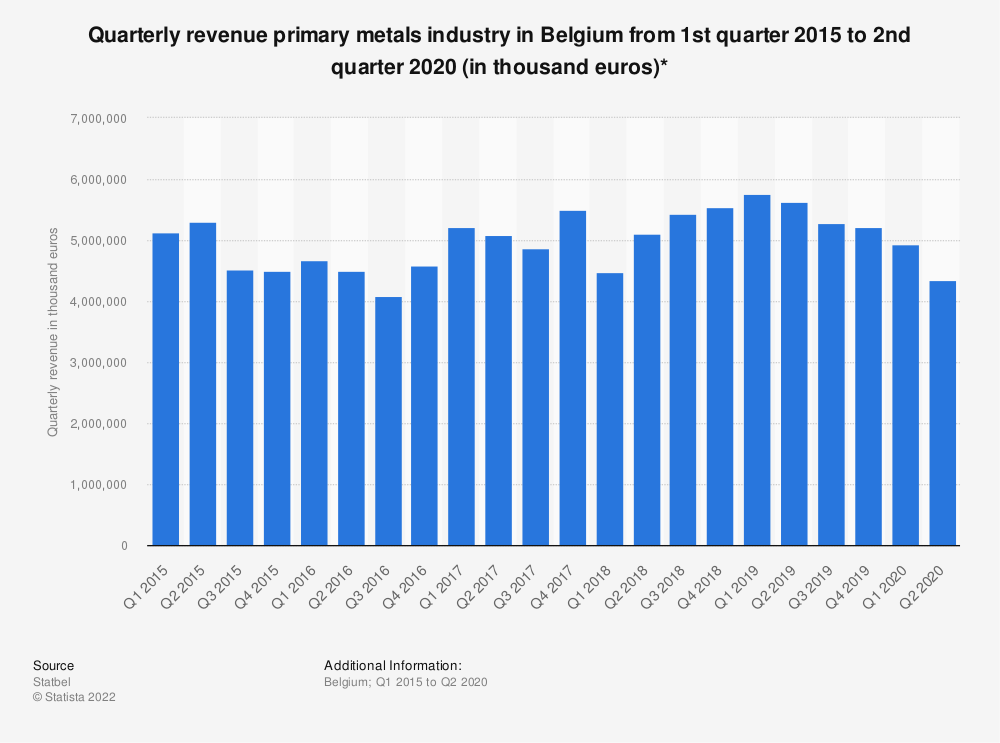 Statistic: Quarterly revenue primary metals industry in Belgium from 1st quarter 2015 to 3rd quarter 2018 (in thousand euros)* | Statista