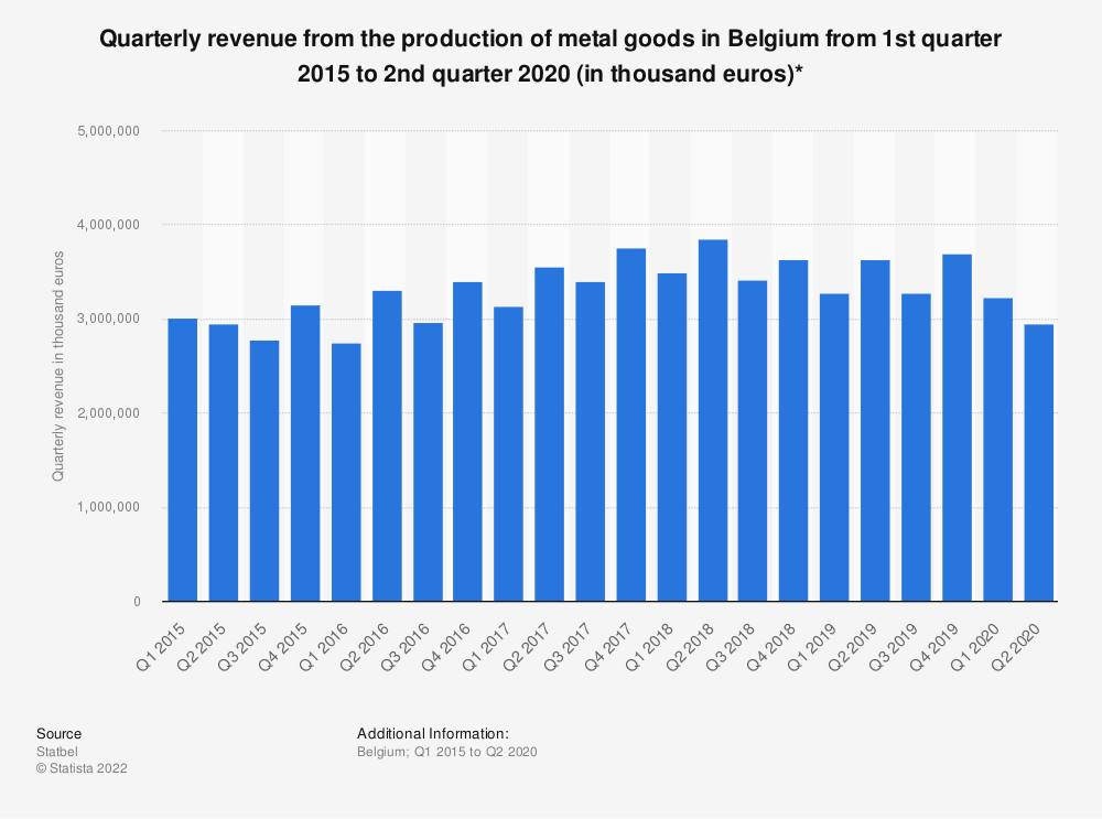 Statistic: Quarterly revenue from the production of metal goods in Belgium from 1st quarter 2015 to 3rd quarter 2018 (in thousand euros)* | Statista