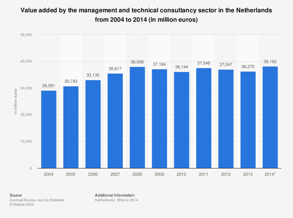 Statistic: Value added by the management and technical consultancy sector in the Netherlands from 2004 to 2014 (in million euros) | Statista