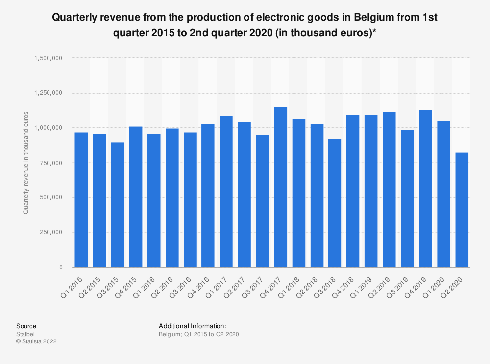 Statistic: Quarterly revenue from the production of electronic goods in Belgium from 1st quarter 2015 to 4th quarter 2018 (in thousand euros)* | Statista