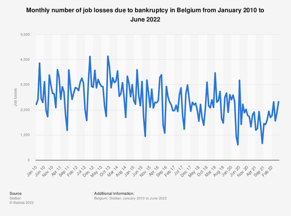 Statistic: Monthly number of job losses due to bankruptcy in Belgium in 2015 | Statista
