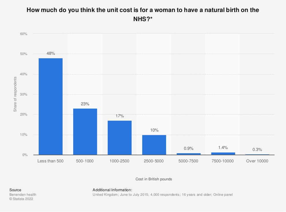 Statistic: How much do you think the unit cost is for a woman to have a natural birth on the NHS?* | Statista