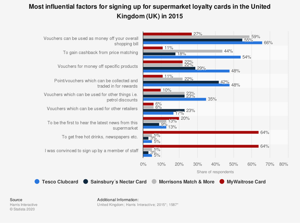 Statistic: Most influential factors for signing up for supermarket loyalty cards in the United Kingdom (UK) in 2015 | Statista