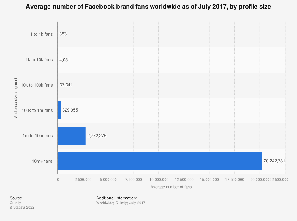 Statistic: Average number of Facebook brand fans worldwide as of July 2017, by profile size | Statista