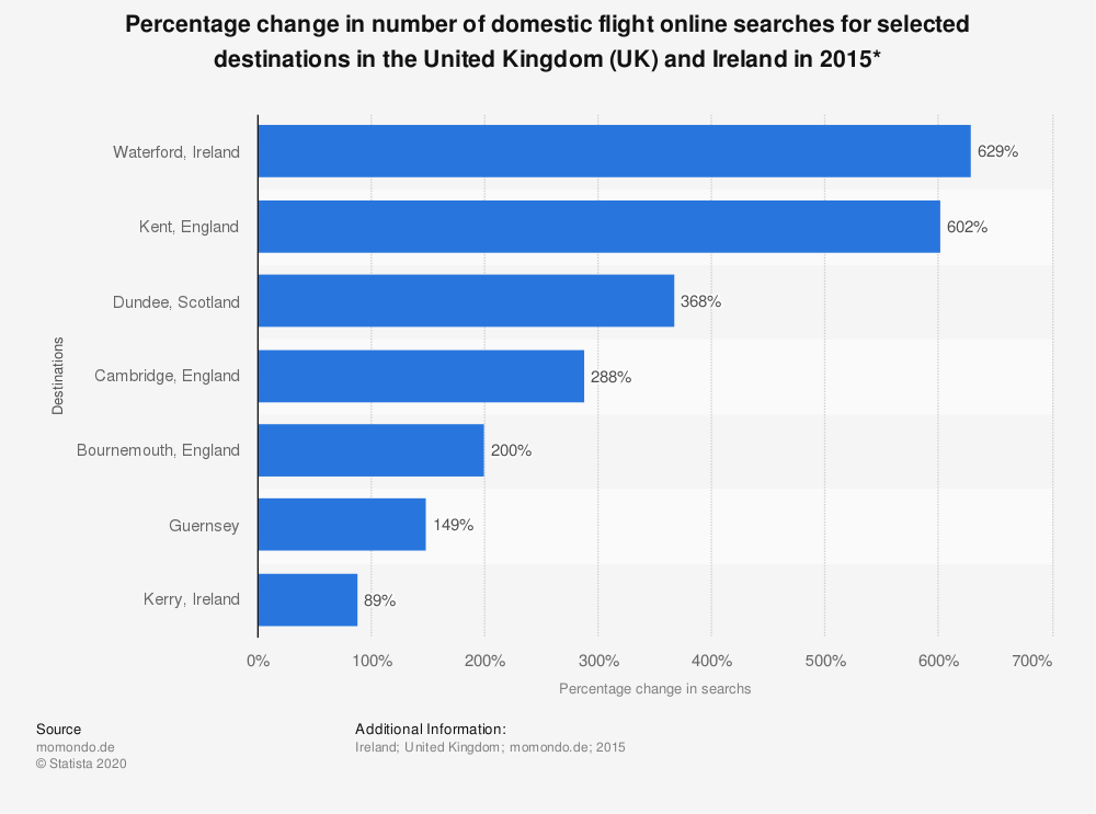 Statistic: Percentage change in number of domestic flight online searches for selected destinations in the United Kingdom (UK) and Ireland in 2015* | Statista