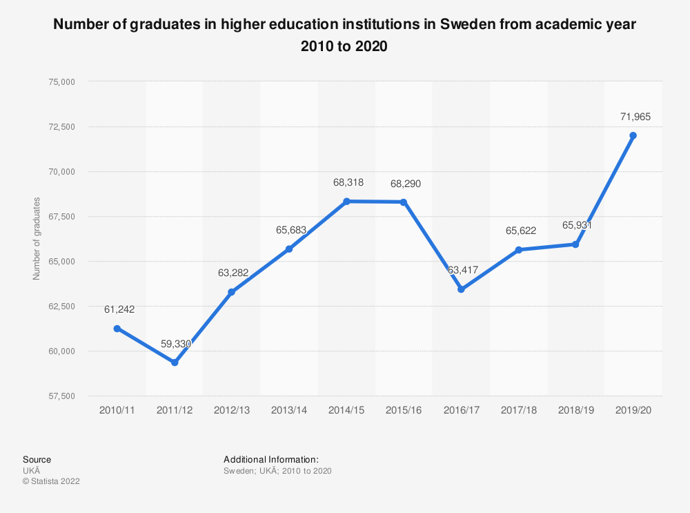 Statistic: Number of graduates in higher education institutions in Sweden from academic year 2006 to 2016 | Statista