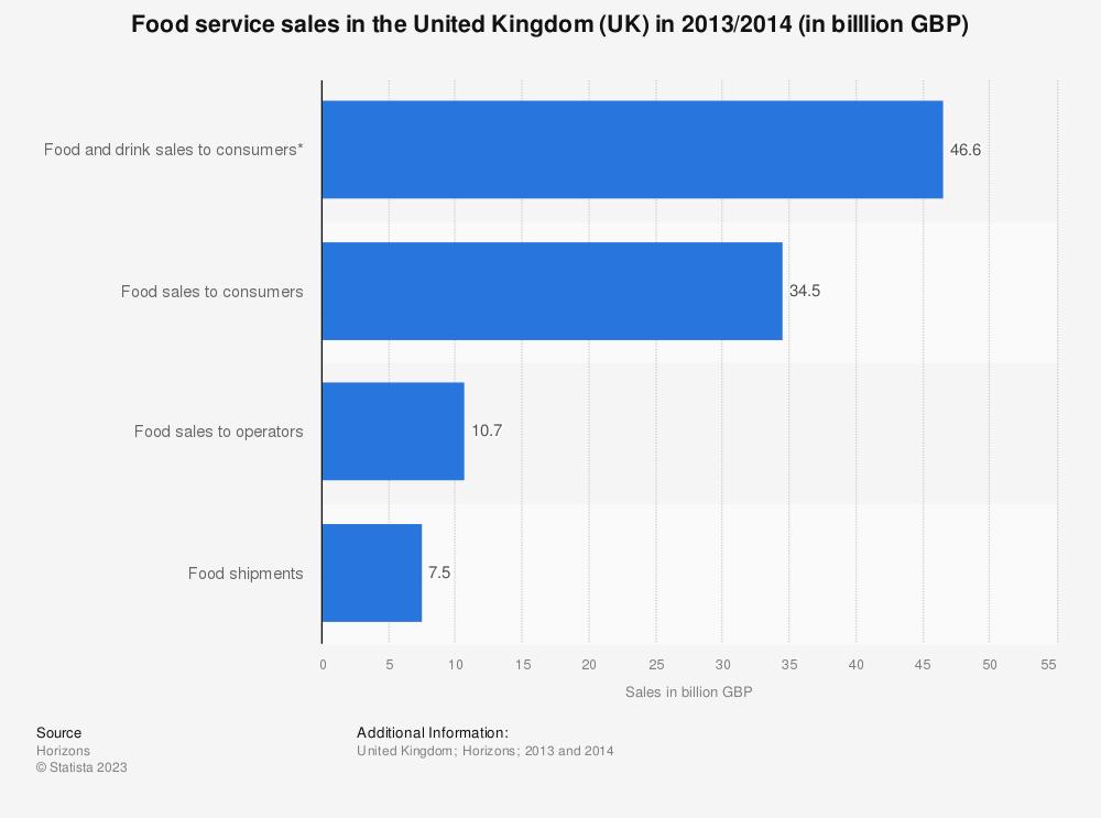 Statistic: Food service sales in the United Kingdom (UK) in 2013/2014 (in billlion GBP) | Statista