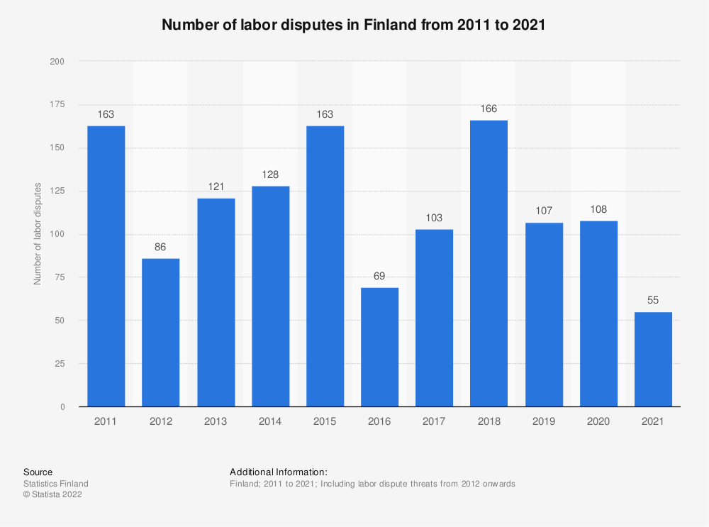 Statistic: Number of labor disputes in Finland from 2009 to 2019 | Statista