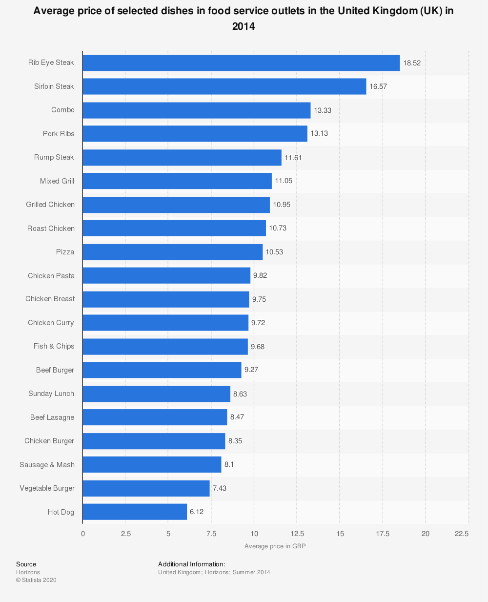 Statistic: Average price of selected dishes in food service outlets in the United Kingdom (UK) in 2014 | Statista