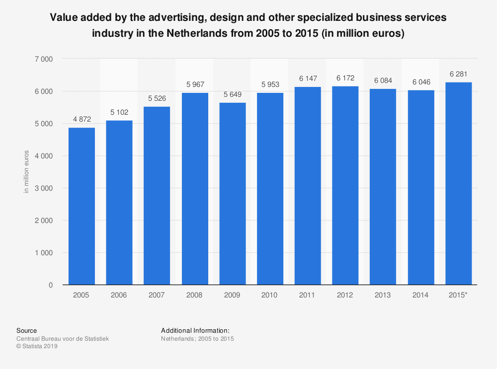 Statistic: Value added by the advertising, design and other specialized business services industry in the Netherlands from 2005 to 2015 (in million euros) | Statista