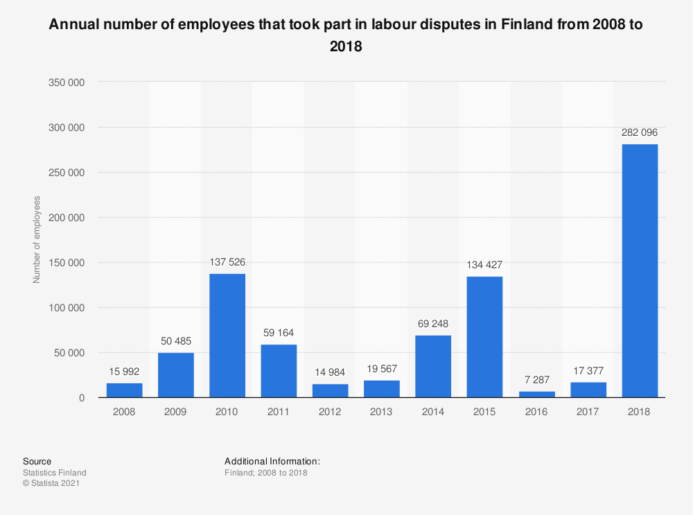 Statistic: Annual number of employees that took part in labour disputes in Finland from 2008 to 2018 | Statista