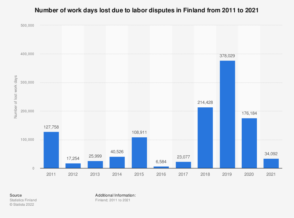 Statistic: Number of work days lost due to labor disputes in Finland from 2010 to 2020   Statista