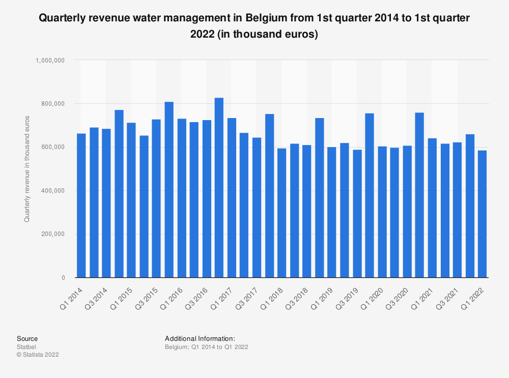 Statistic: Quarterly revenue water management in Belgium from 1st quarter 2015 to 2nd quarter 2020 (in thousand euros)* | Statista