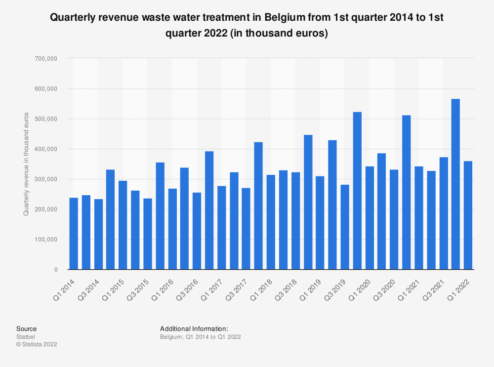 Statistic: Quarterly revenue waste water treatment in Belgium from 1st quarter 2014 to 4th quarter 2018 (in thousand euros)* | Statista