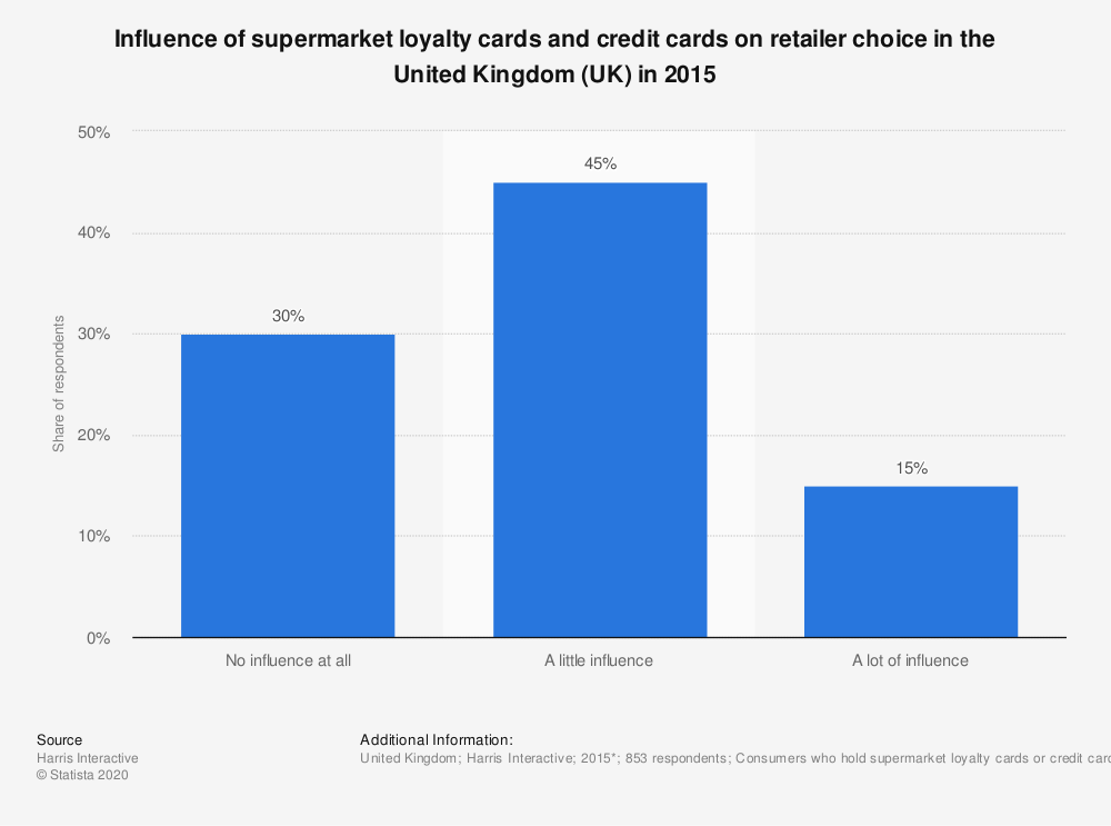 Statistic: Inf�luence of supermarket loyalty cards and credit cards on retailer choice in the United Kingdom (UK) in 2015 | Statista