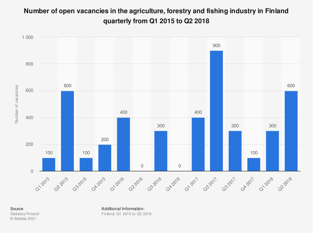 Statistic: Number of open vacancies in the agriculture, forestry and fishing industry in Finland quarterly from Q1 2015 to Q2 2018 | Statista