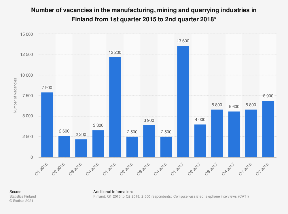 Statistic: Number of vacancies in the manufacturing, mining and quarrying industries in Finland from 1st quarter 2015 to 2nd quarter 2018* | Statista