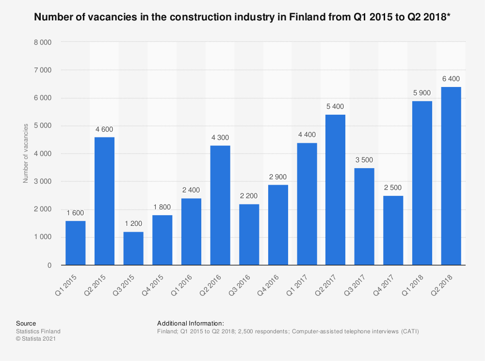 Statistic: Number of vacancies in the construction industry in Finland from Q1 2015 to Q2 2018* | Statista