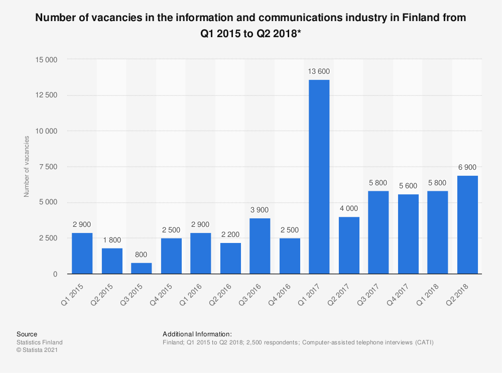 Statistic: Number of vacancies in the information and communications industry in Finland from Q1 2015 to Q2 2018* | Statista