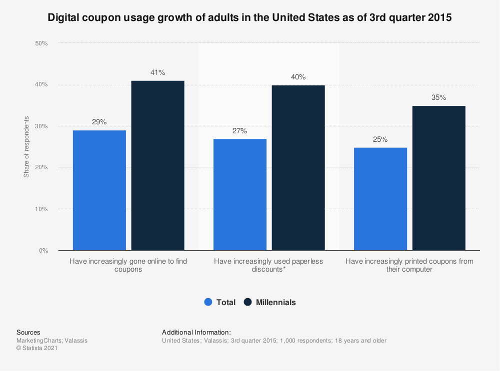 Statistic: Digital coupon usage growth of adults in the United States as of 3rd quarter 2015 | Statista