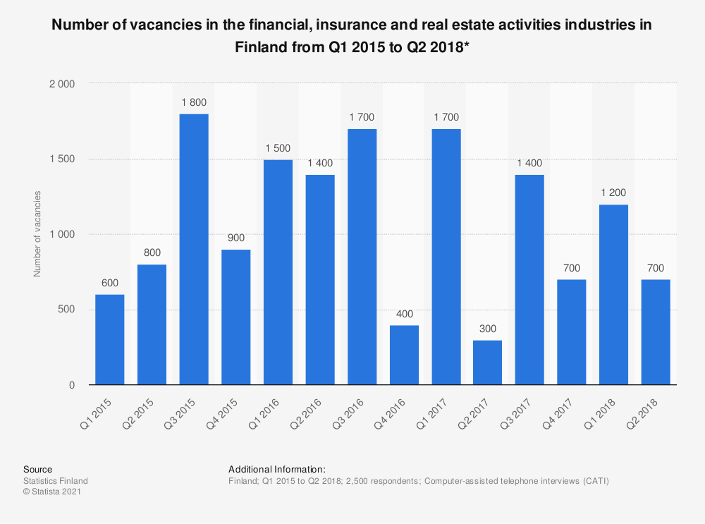 Statistic: Number of vacancies in the financial, insurance and real estate activities industries in Finland from Q1 2015 to Q2 2018* | Statista