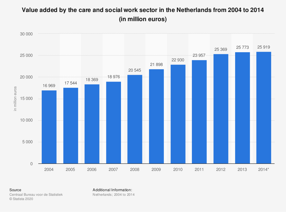 Statistic: Value added by the care and social work sector in the Netherlands from 2004 to 2014 (in million euros) | Statista