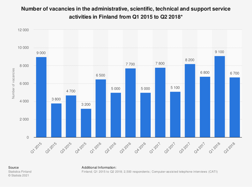 Statistic: Number of vacancies in the administrative, scientific, technical and support service activities in Finland from Q1 2015 to Q2 2018* | Statista
