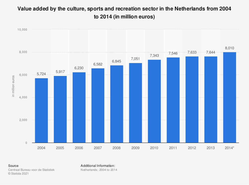 Statistic: Value added by the culture, sports and recreation sector in the Netherlands from 2004 to 2014 (in million euros) | Statista