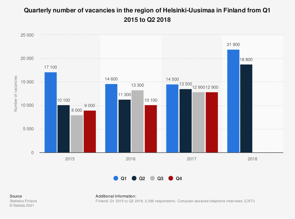 Statistic: Quarterly number of vacancies in the region of Helsinki-Uusimaa in Finland from Q1 2015 to Q2 2018 | Statista