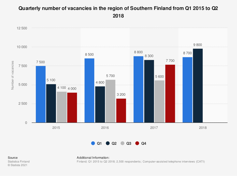 Statistic: Quarterly number of vacancies in the region of Southern Finland from Q1 2015 to Q2 2018 | Statista
