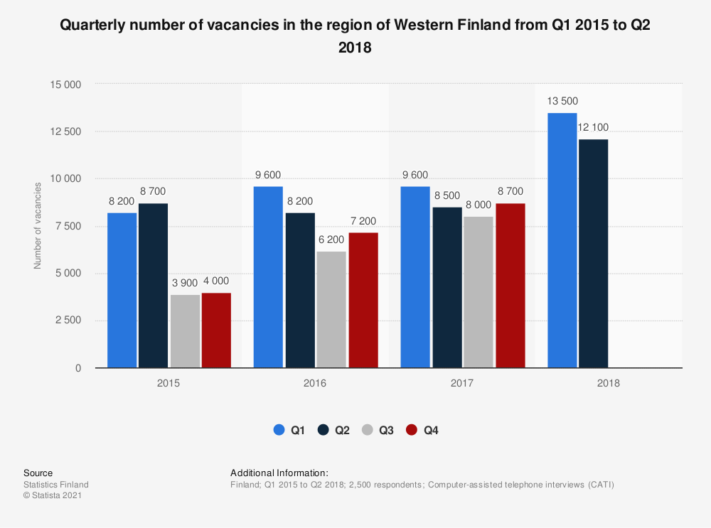 Statistic: Quarterly number of vacancies in the region of Western Finland from Q1 2015 to Q2 2018 | Statista
