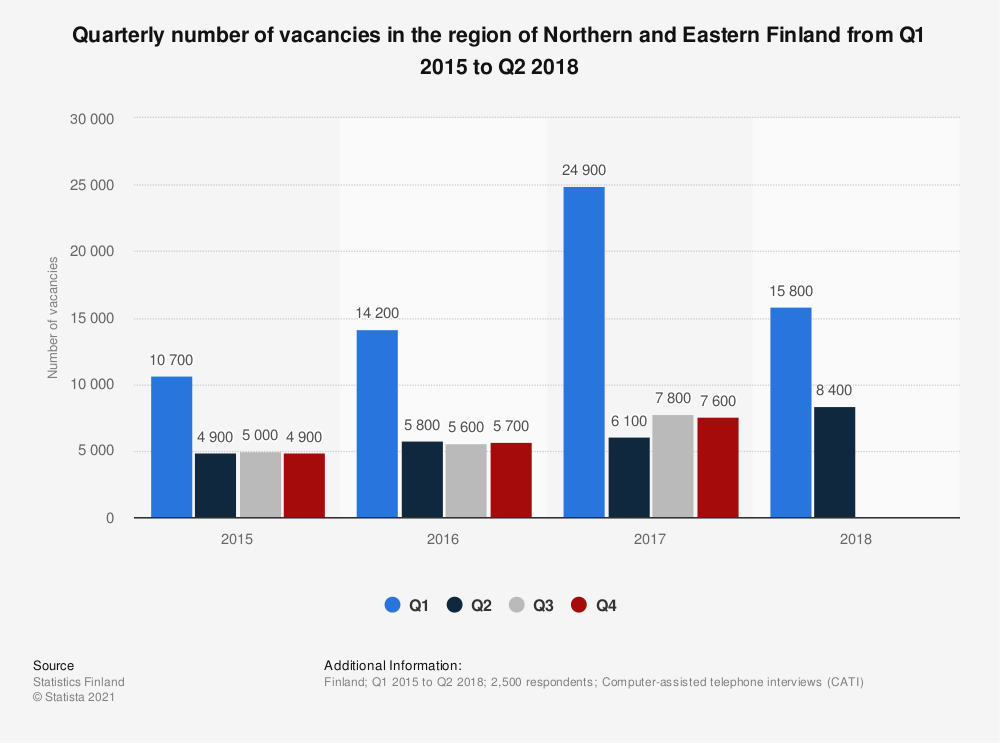 Statistic: Quarterly number of vacancies in the region of Northern and Eastern Finland from Q1 2015 to Q2 2018 | Statista