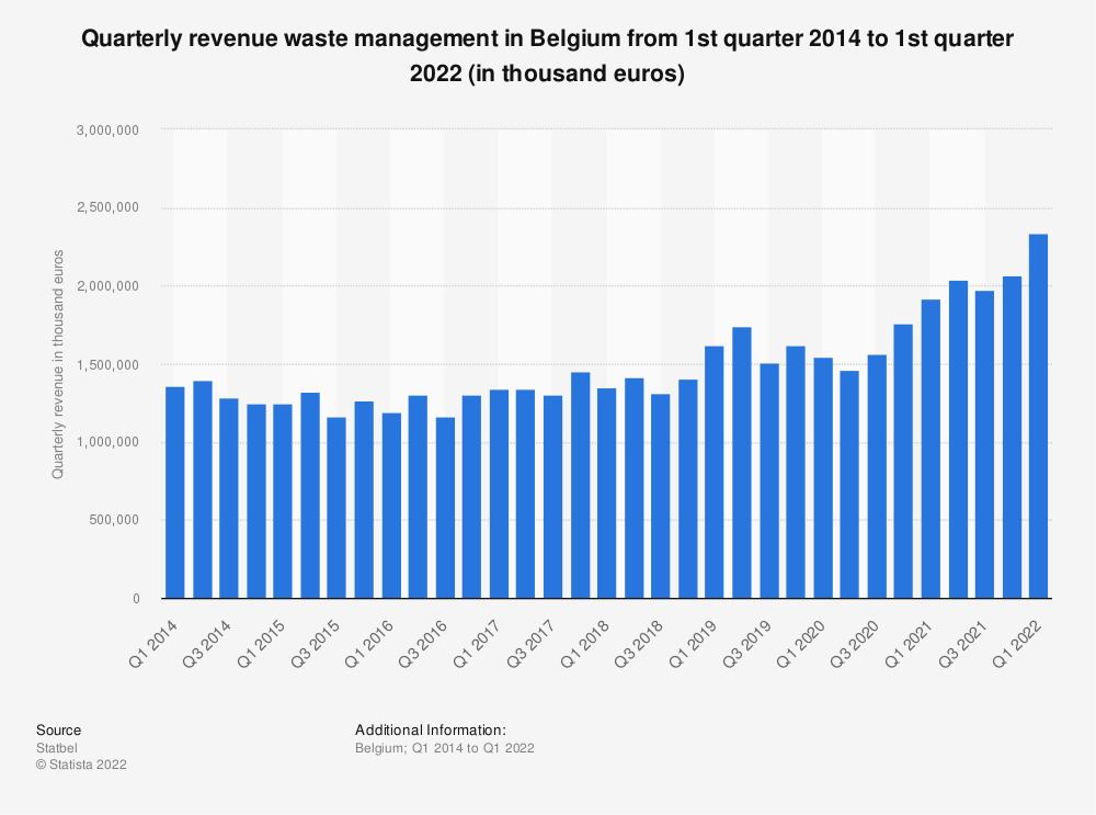 Statistic: Quarterly revenue waste management in Belgium from 1st quarter 2014 to 2nd quarter 2020 (in thousand euros)* | Statista