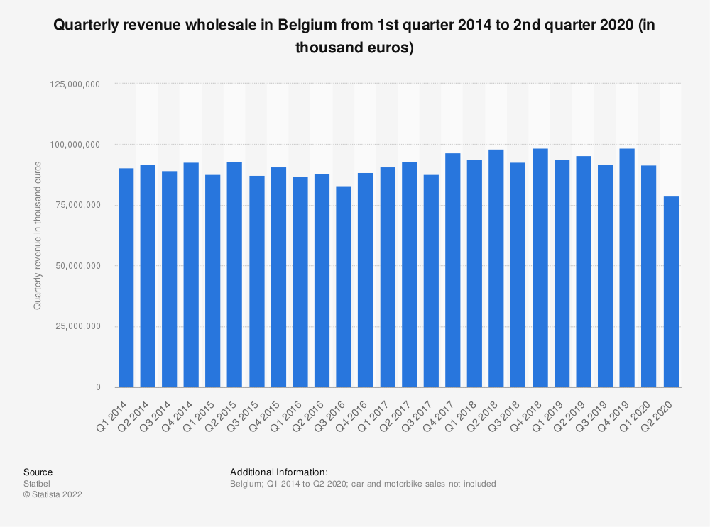Statistic: Quarterly revenue wholesale in Belgium from 1st quarter 2014 to 1st quarter 2019 (in thousand euros)* | Statista