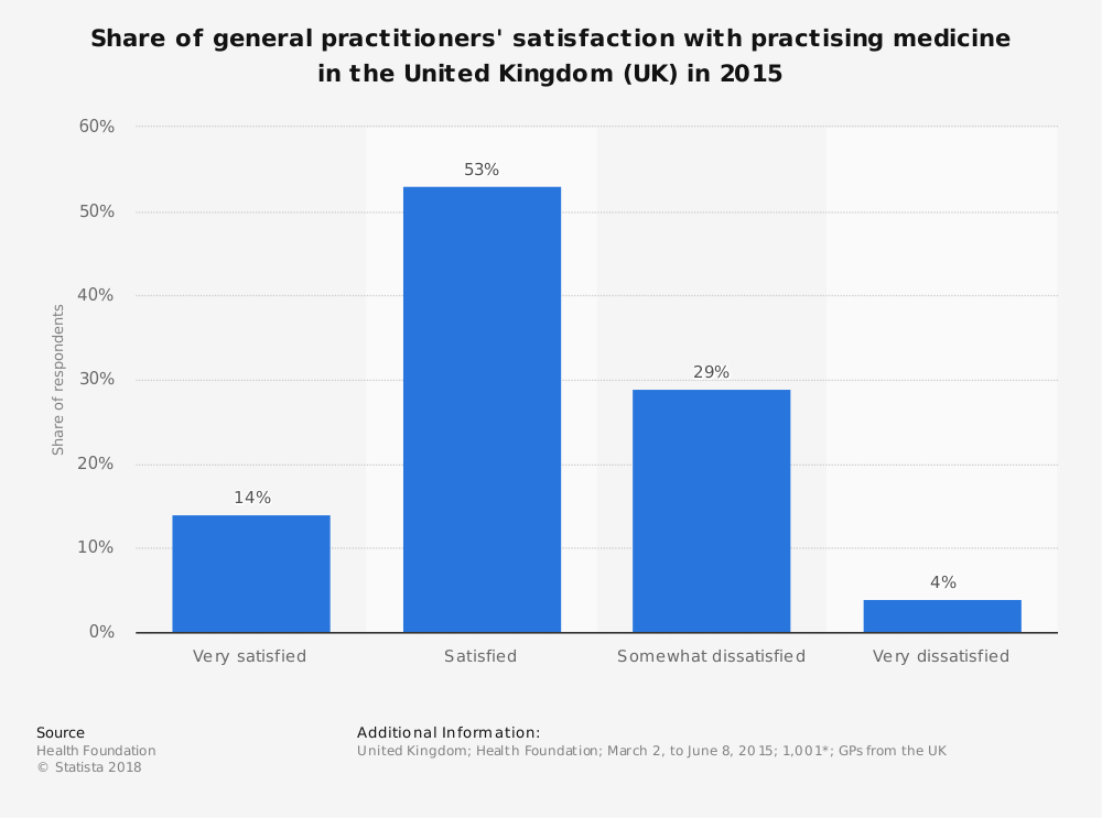 Statistic: Share of general practitioners' satisfaction with practising medicine in the United Kingdom (UK) in 2015 | Statista