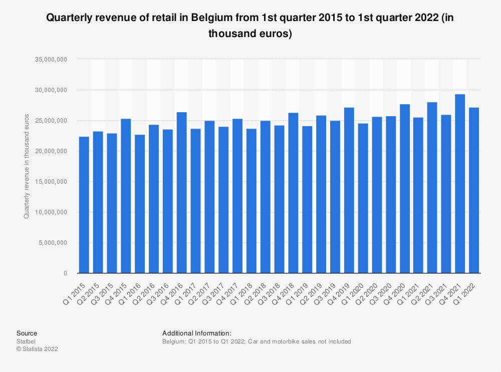 Statistic: Quarterly revenue of retail in Belgium from 1st quarter 2015 to 2nd quarter 2020 (in thousand euros)*   Statista