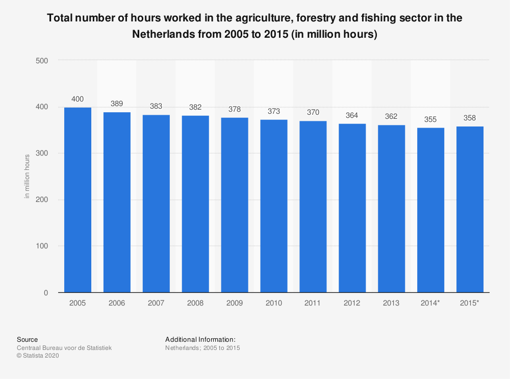 Statistic: Total number of hours worked in the agriculture, forestry and fishing sector in the Netherlands from 2005 to 2015 (in million hours) | Statista