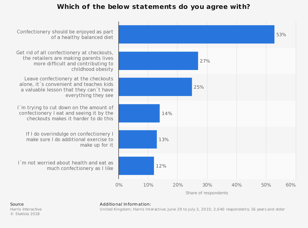 Statistic: Which of the below statements do you agree with?  | Statista