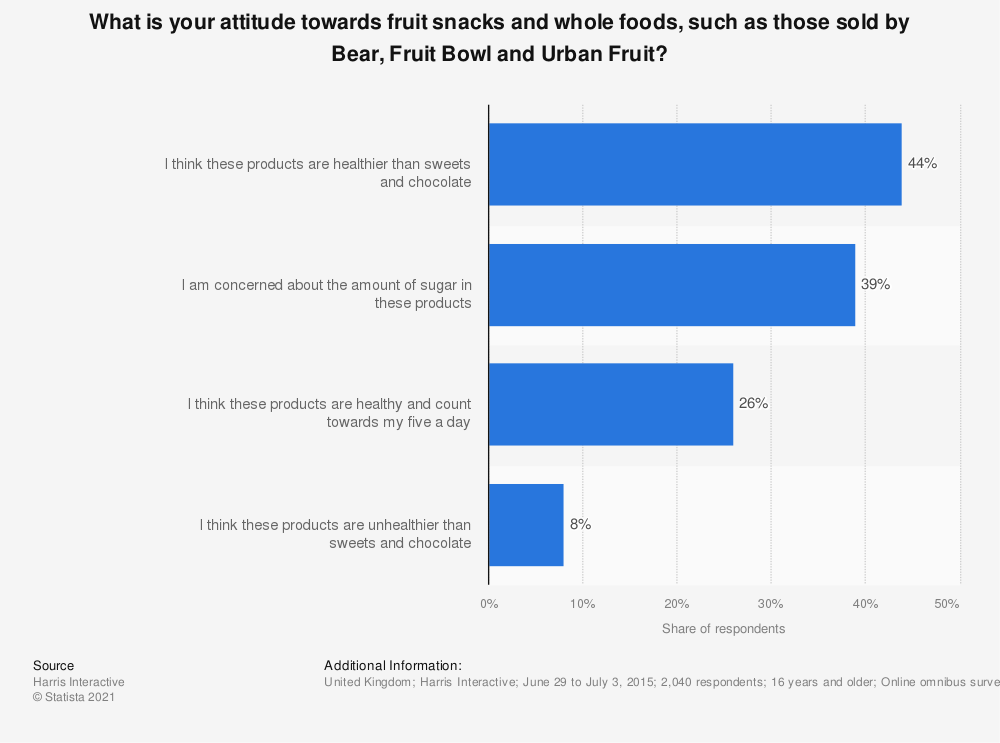Statistic: What is your attitude towards fruit snacks and whole foods, such as those sold by Bear, Fruit Bowl and Urban Fruit? | Statista