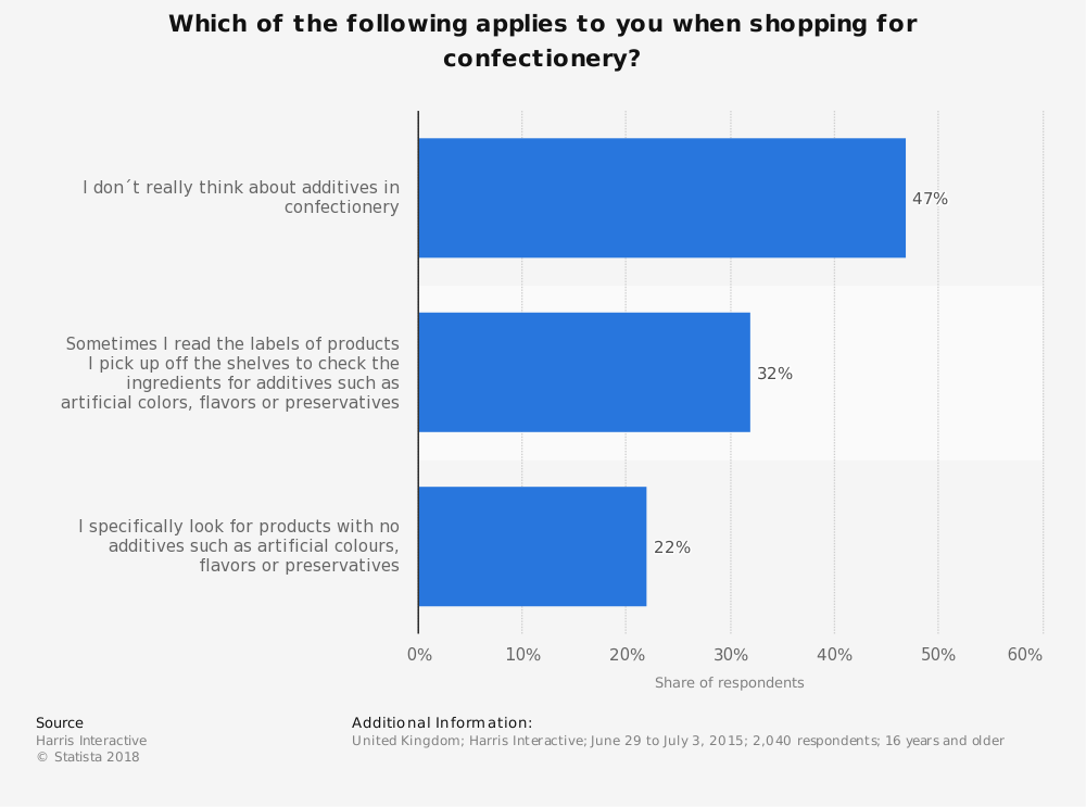 Statistic: Which of the following applies to you when shopping for confectionery? | Statista