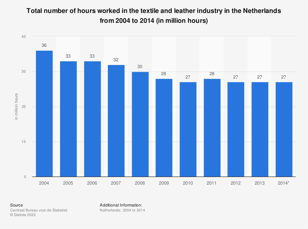 Statistic: Total number of hours worked in the textile and leather industry in the Netherlands from 2004 to 2014 (in million hours) | Statista