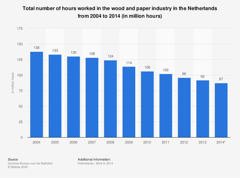 Statistic: Total number of hours worked in the wood and paper industry in the Netherlands from 2004 to 2014 (in million hours) | Statista