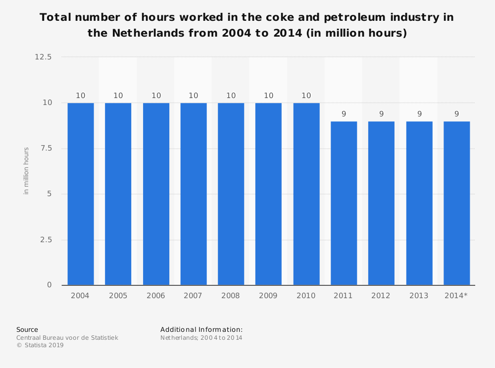 Statistic: Total number of hours worked in the coke and petroleum industry in the Netherlands from 2004 to 2014 (in million hours) | Statista