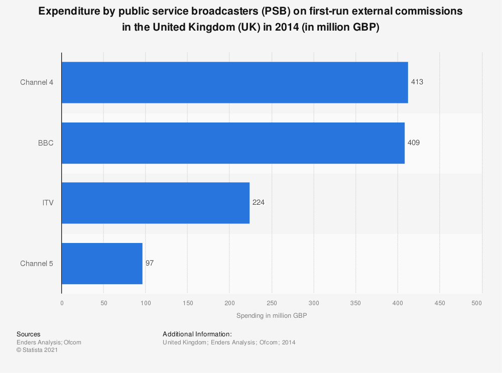 Statistic: Expenditure by public service broadcasters (PSB) on �first-run external commissions in the United Kingdom (UK) in 2014 (in million GBP) | Statista